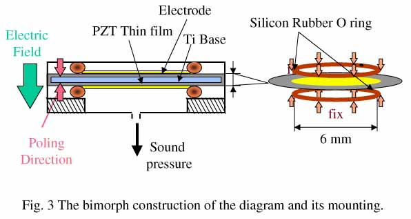A Piezoelectric Transducer For A Hearing Aid Using Pzt