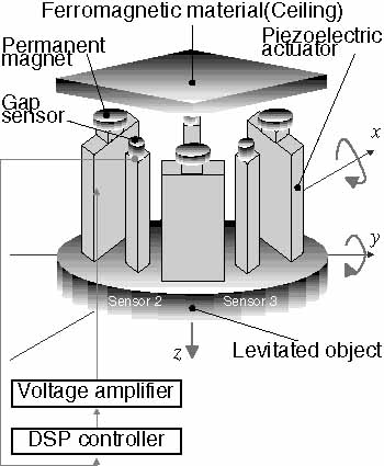 magnetic levitation research papers The quanser magnetic levitation device is a single degree of freedom electromagnet-based system that allows research papers this form is used by a user to.